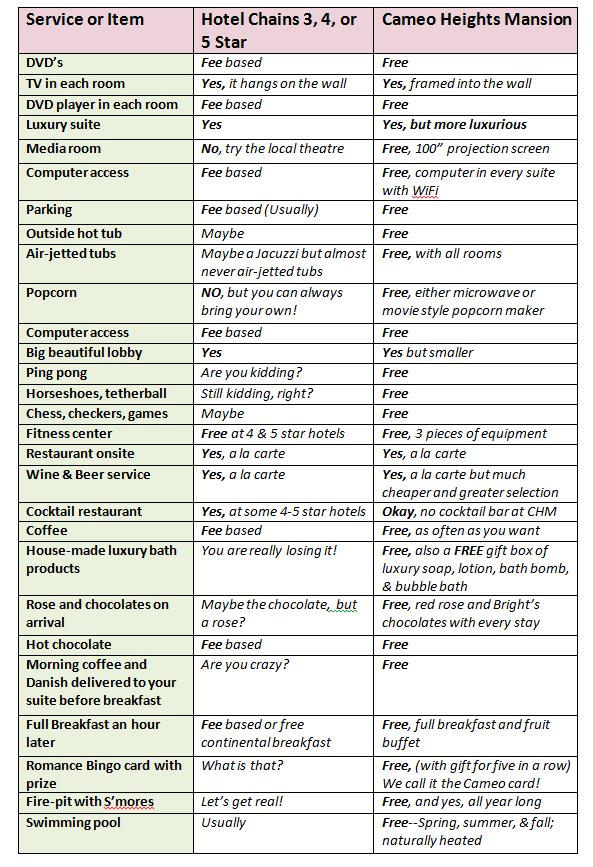 Hotel vs Cameo Heights Value Comparison
